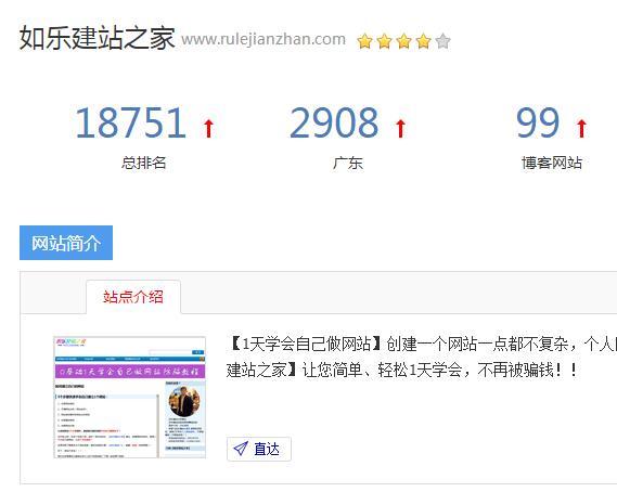 如乐建站之家被Chinaz评为4星网站