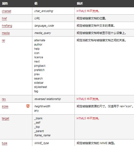html的link标签是什么意思?